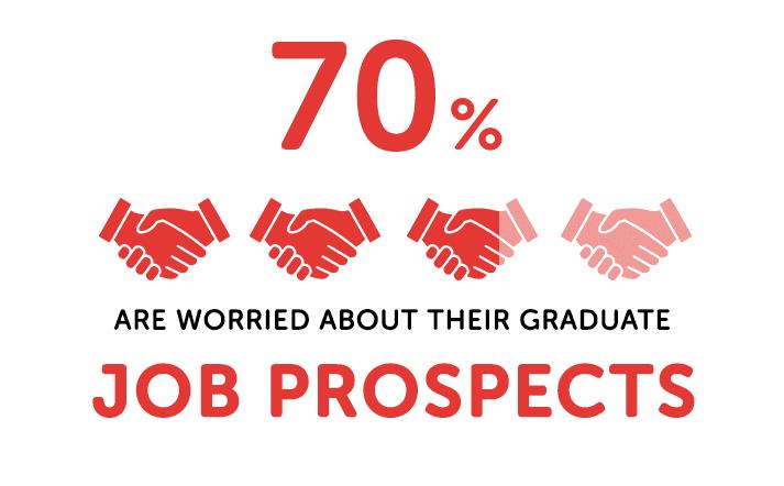 stats about graduate job prospects