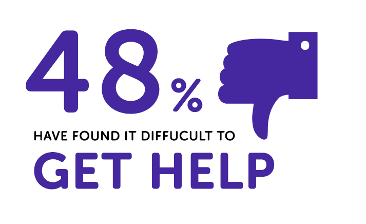 stats about students finding it hard to get help