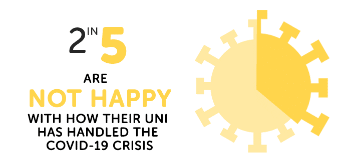stats about whether students are happy with university